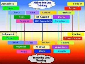 boven of onder de lijn de lijn denken