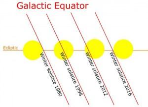 2016-04-16 5 Galactic-Equator-Shifting-450x324